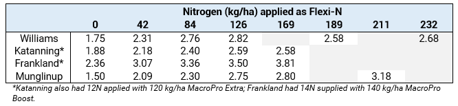 Canola yields in response to nitrogen supplied by Flexi-N