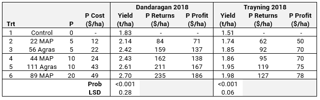 2018 Dandaragan and Trayning wheat yield and results