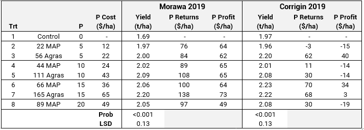 2019 effect of P rates on wheat yield and profit Morawa and Corrigin