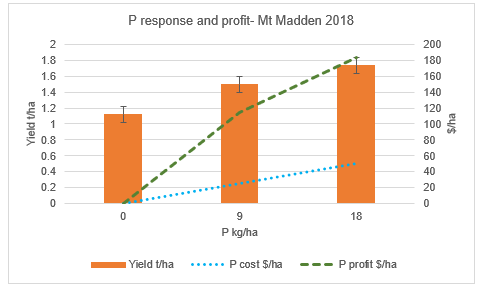 P response and profit Mt Madden graph