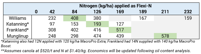 Profit from nitrogen supplied by Flexi-N
